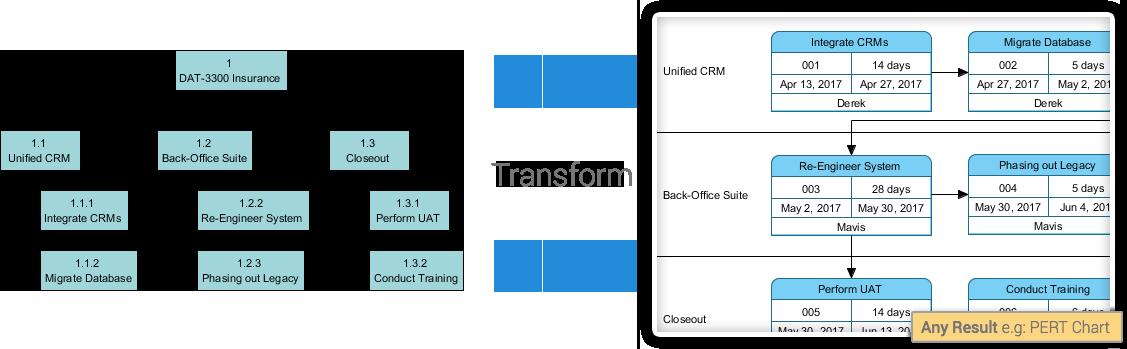 Model-to-Model Transformation