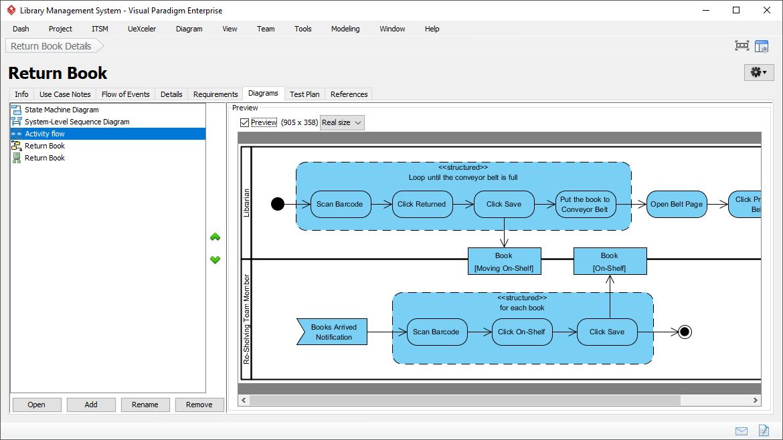 Managing sub-diagrams under use cases