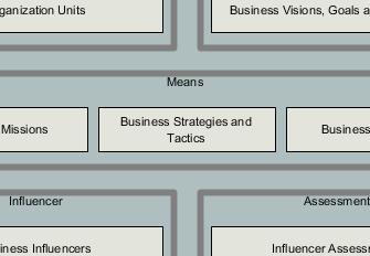 Business Motivation Model file cabinet