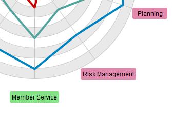 Using process area in radar chart