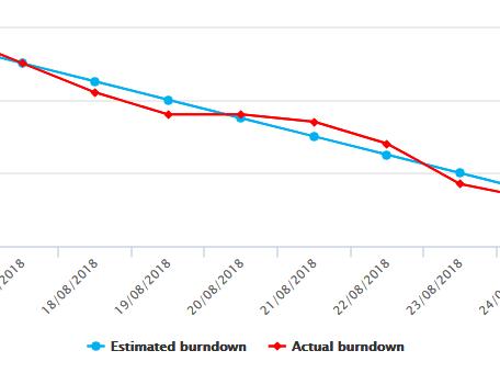 Scrum burndown chart