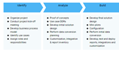 ERP Implementation Process Template