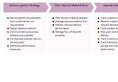 Logistic Process Template