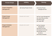 PMBOK 6 Process Groups Template
