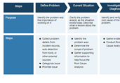 Problem Management Process Template