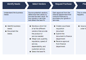 Procurement Process Template