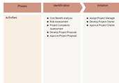 Project Management Process Template