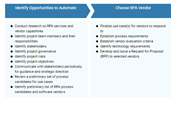 Robotic Process Automation (RPA) Process Template