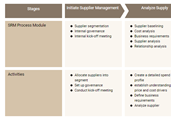 Supplier Management Process Template