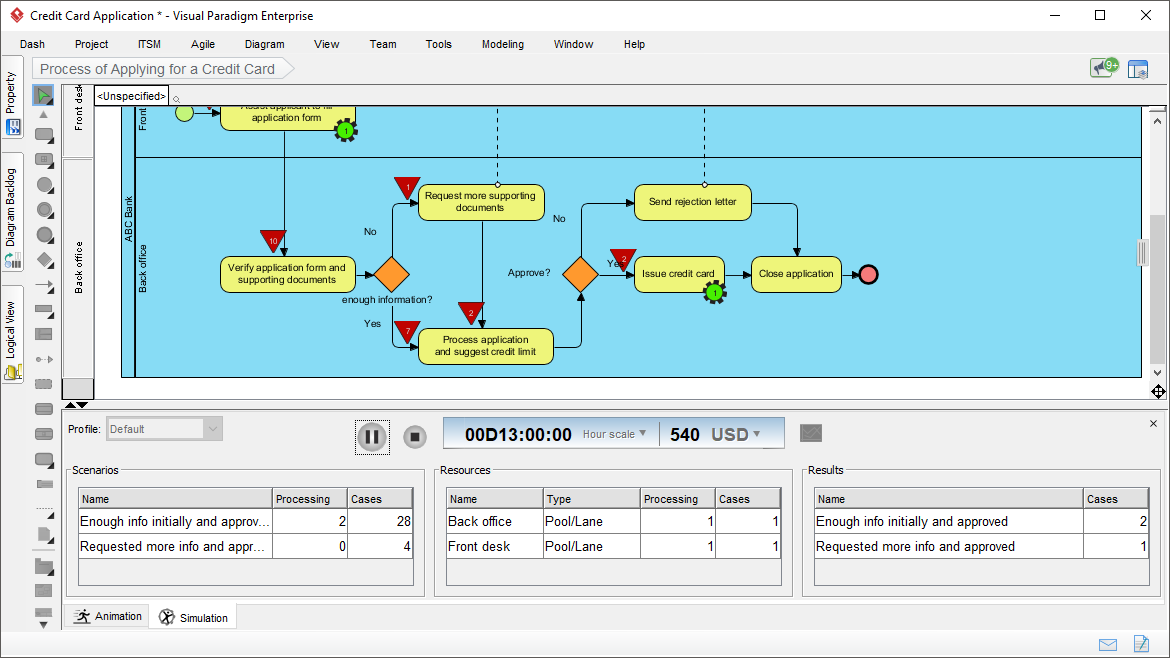 Study process resource consumption with process simulation