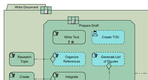 CMMN diagram