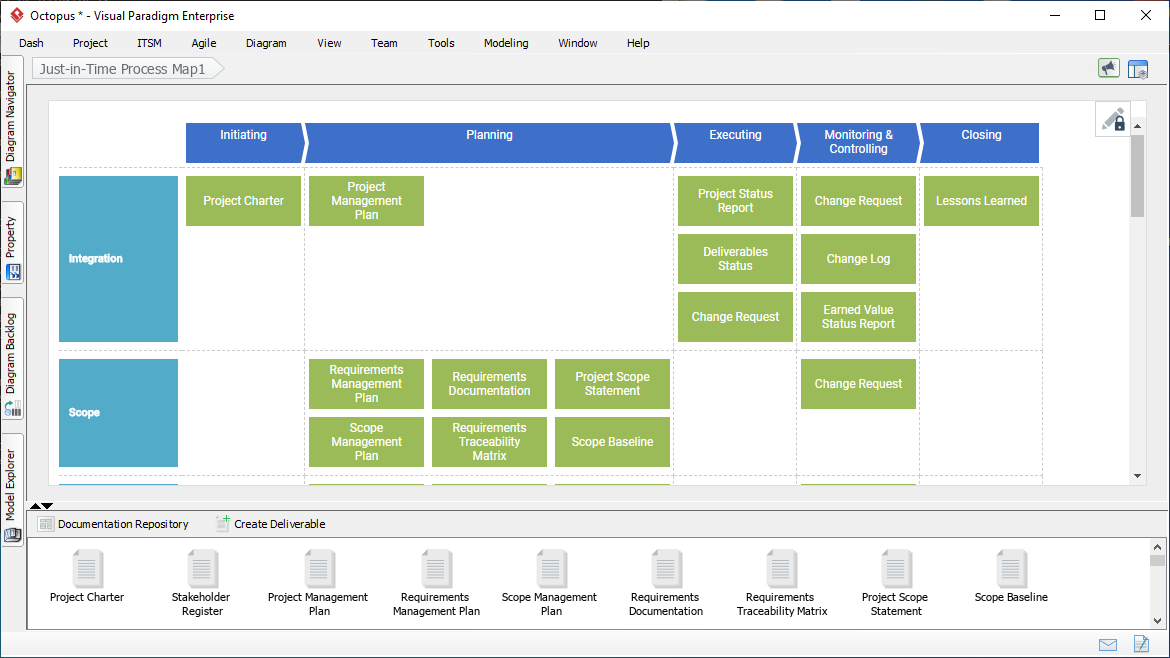 Actionable PMBOK process map