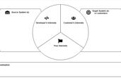 Consupremo API Canvas