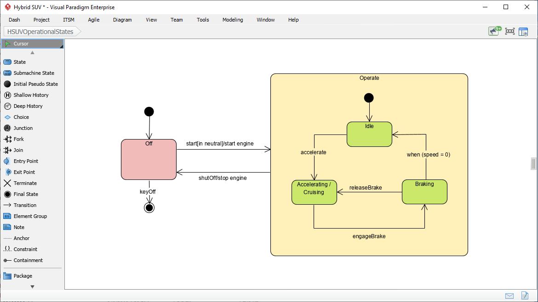 State machine diagram (SysML)