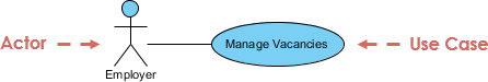 Simple Use Case Diagram