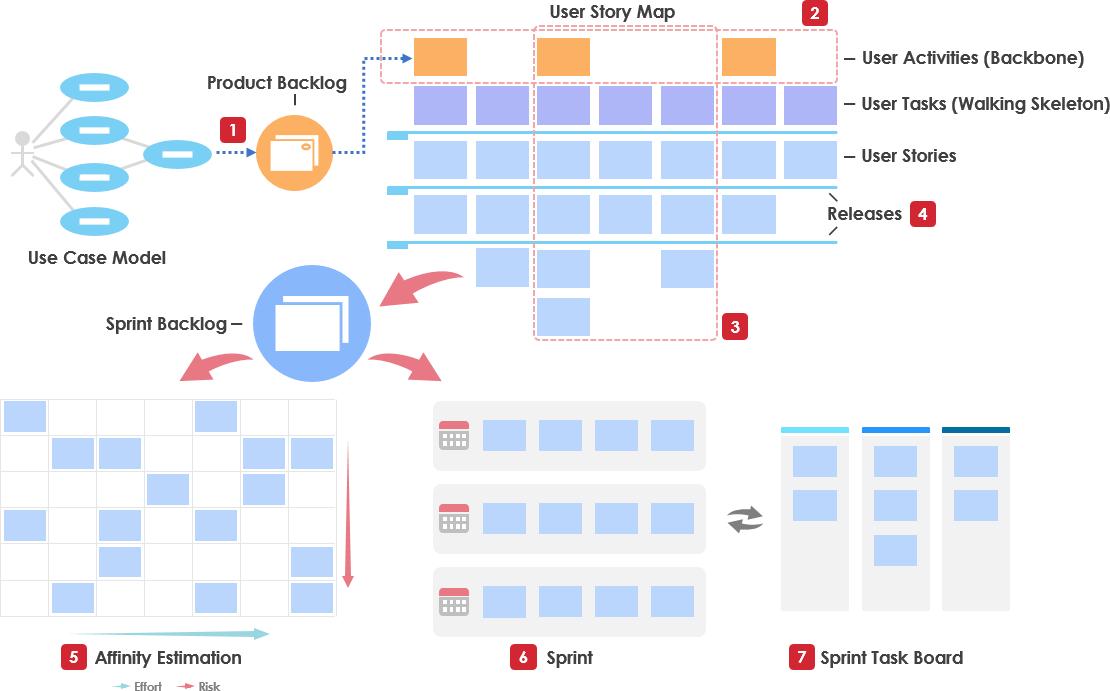 Visual Paradigm Agile Tools