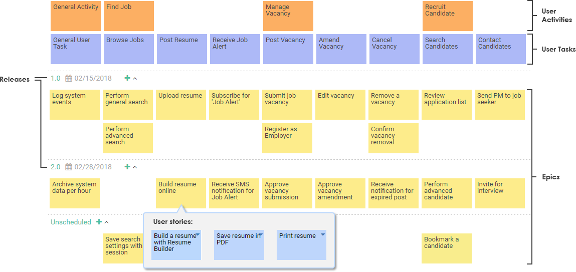 4 levels user story map