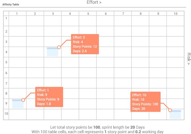 Affinity estimation