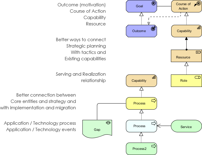 ArchiMate 3 Improvements in Cross-layer relationship