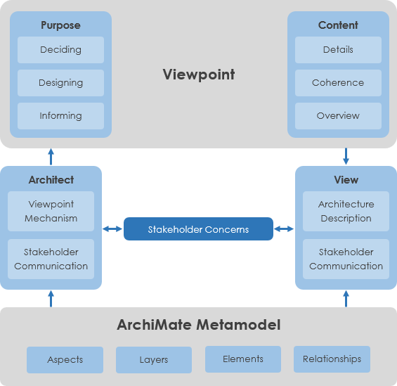 ArchiMate 3 Viewpoints improvements