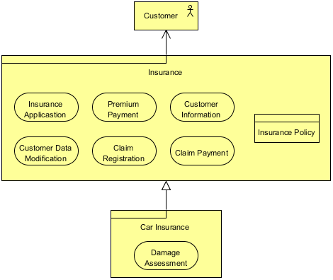 ArchiMate Product Viewpoint Example