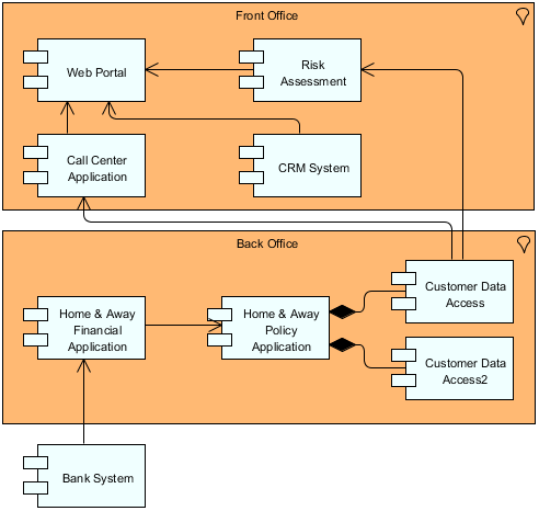 ArchiMate Application Cooperation Viewpoint Example