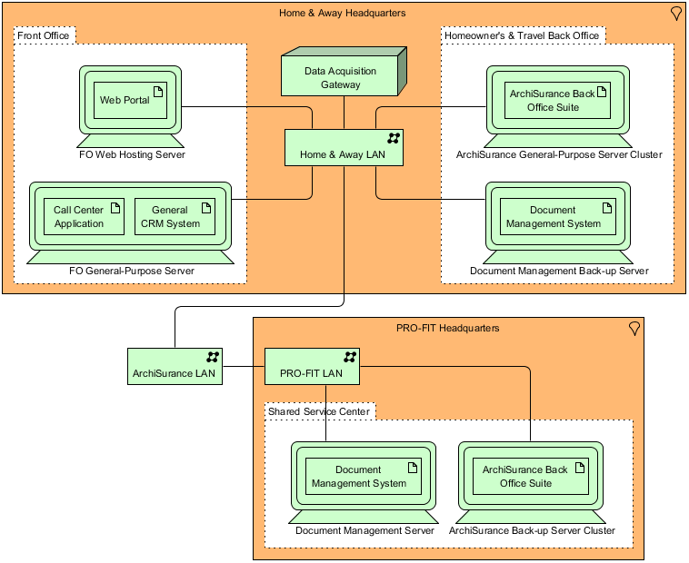 ArchiMate Technology Viewpoint Example