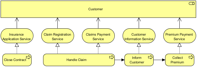 ArchiMate Service Realization Viewpoint Example