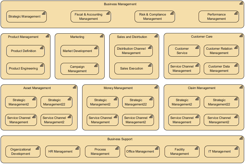 ArchiMate Capability Map Viewpoint Example