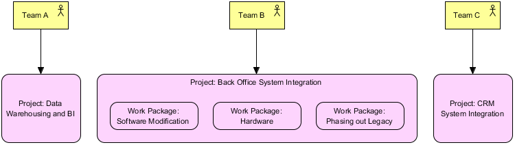 ArchiMate Project Viewpoint Example