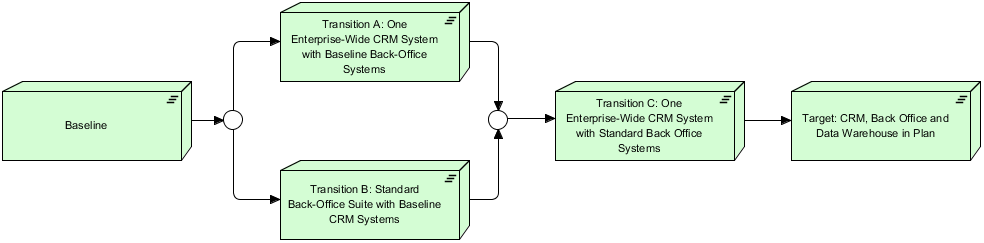 ArchiMate Migration Viewpoint Example