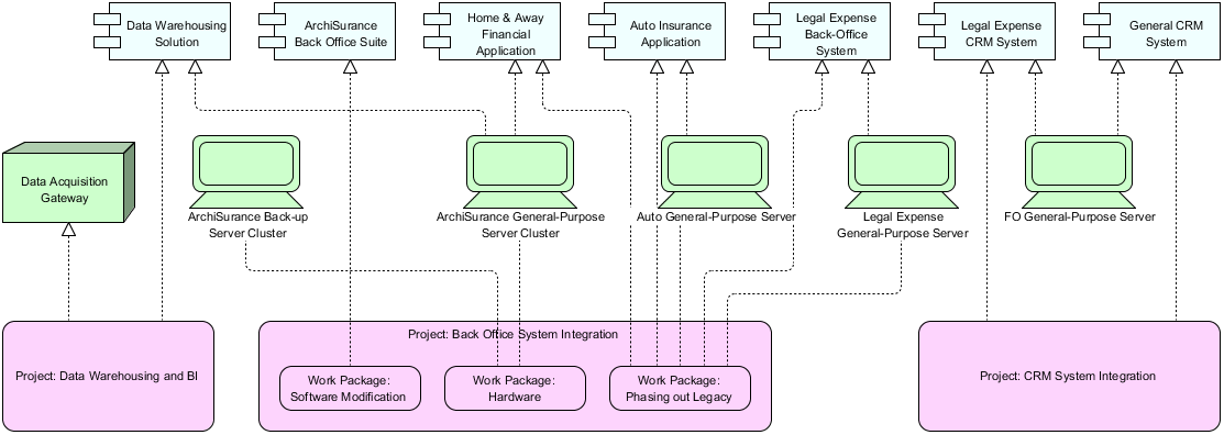 ArchiMate Implementaiton and Migration Viewpoint Example