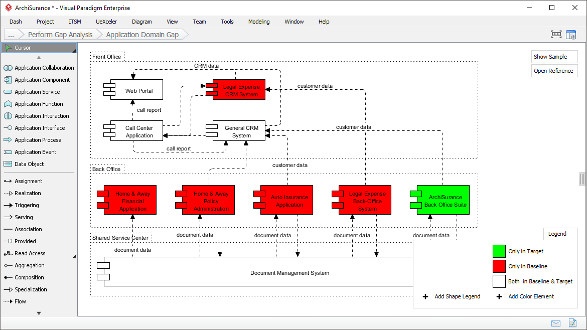 Gap ANalysis for Enterprise Architecture TOGAF ADM