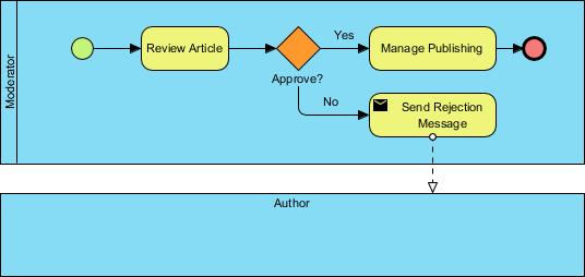Send Task Example