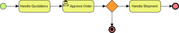 User Task Example