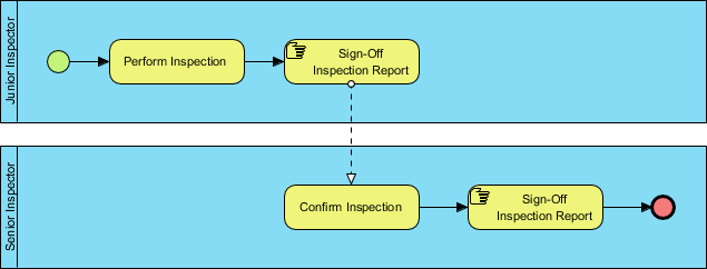 Manual Task Example