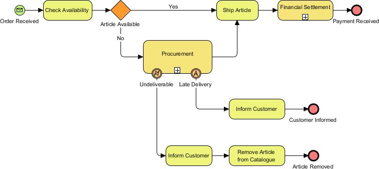 BPMN Sub-Processes