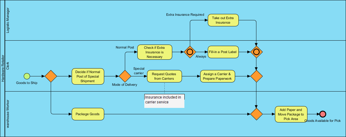 What is BPMN Example