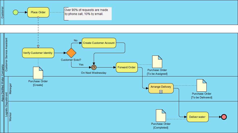 ERD with BPMN Business Process Diagram (BPD)