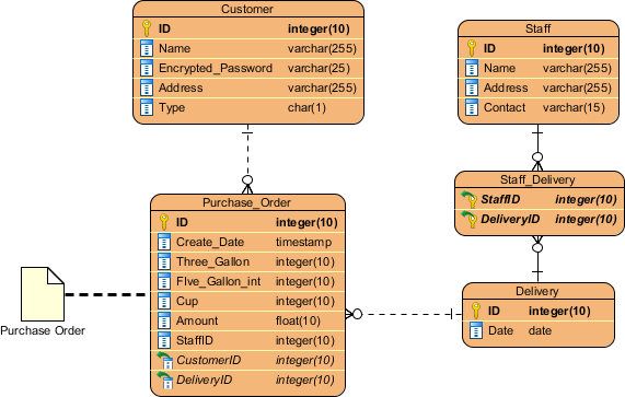 BPMN data object modeled by ERD