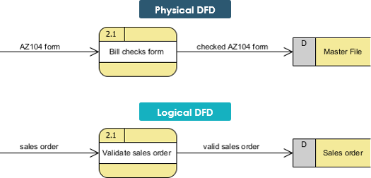 Physical and Logical DFD: Example 1