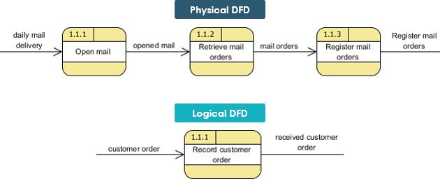 Logical Vs Physical Data Flow Diagrams