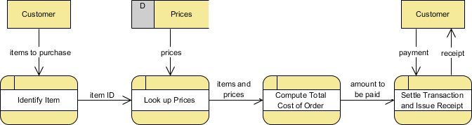 Logical DFD Example - Grocery Store