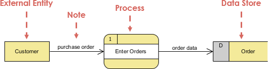 What Is Data Flow Diagram