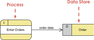 DFD Data Store Example