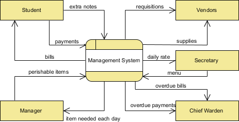 What is Data Flow Diagram?