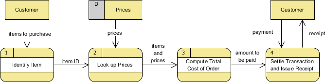 DFD example: Grocery store