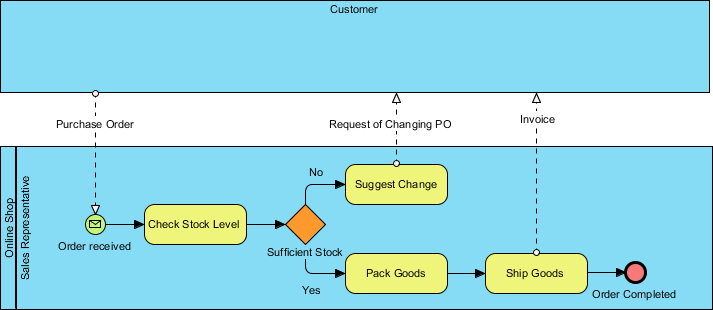 As-is Business Process Diagram