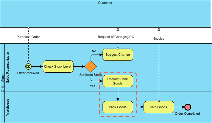 To-be Business Process Diagram