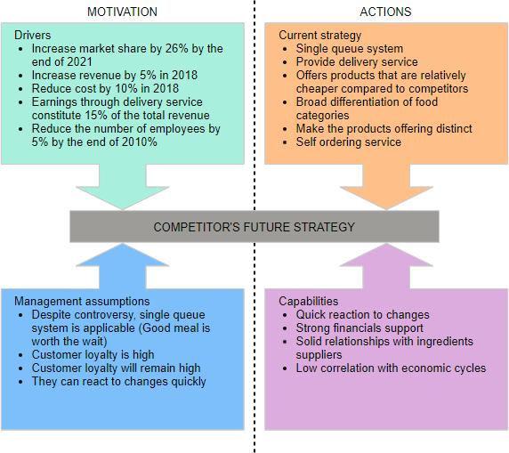 Four Corner Analysis example